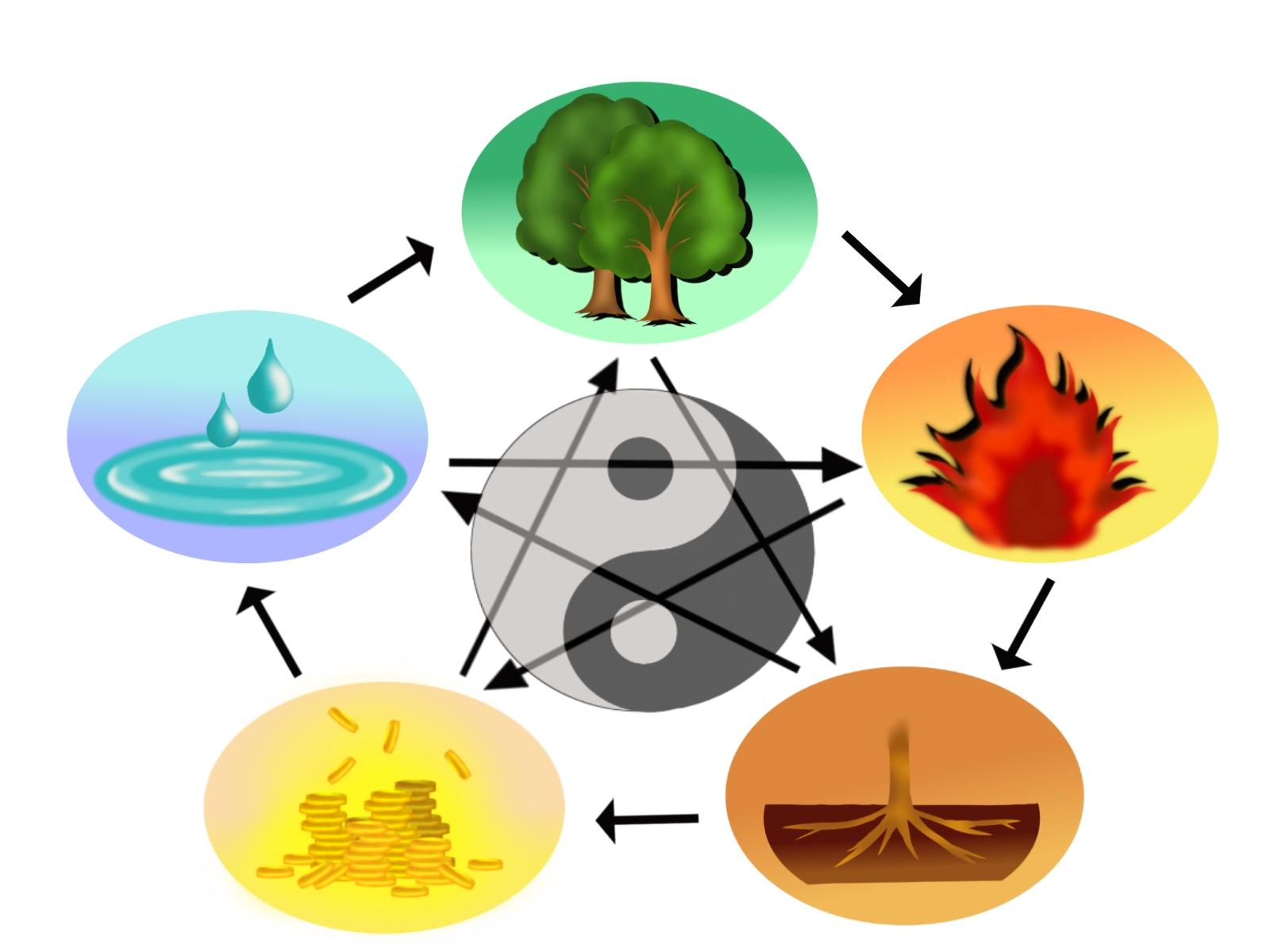 あなたの本質を占う!四柱推命の十干で見る基本的な性格傾向3