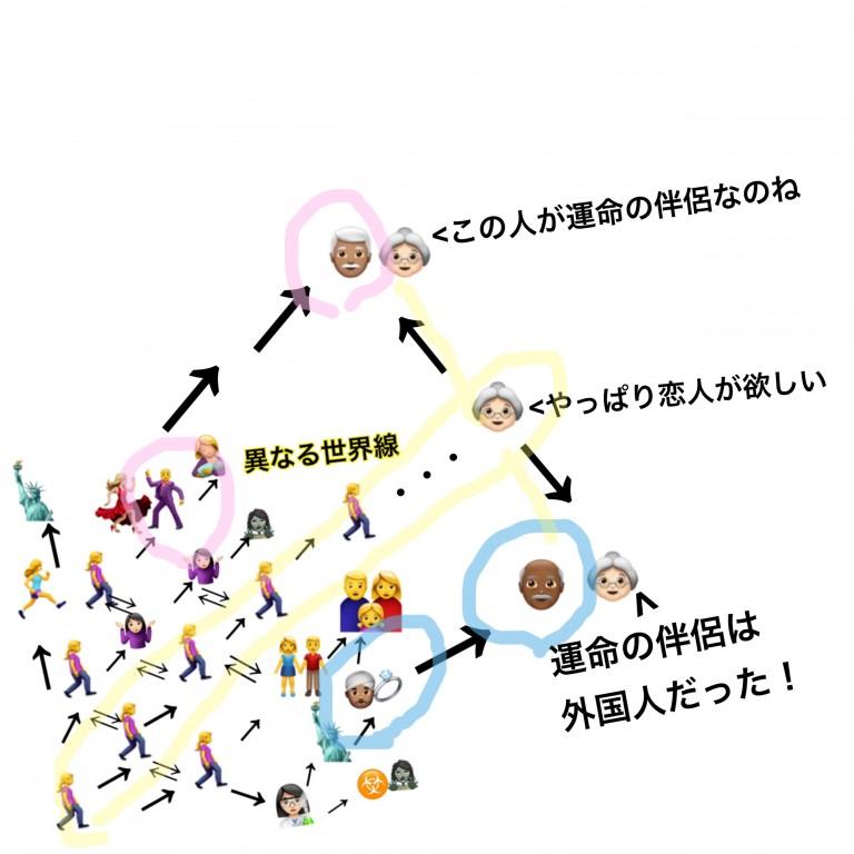 【辛口オネエ】世界線の話(3)運命の伴侶は複数。どの世界線でも「誰か」に出逢える【スピリチュアル】